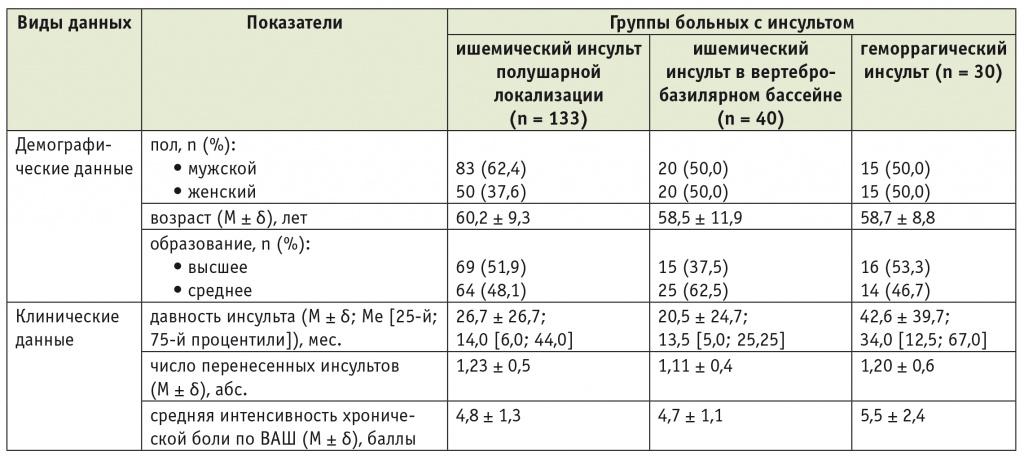 По крови инсульт анализу цистита лечение рецидивирующей